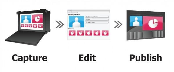 Triskel webcasting platform